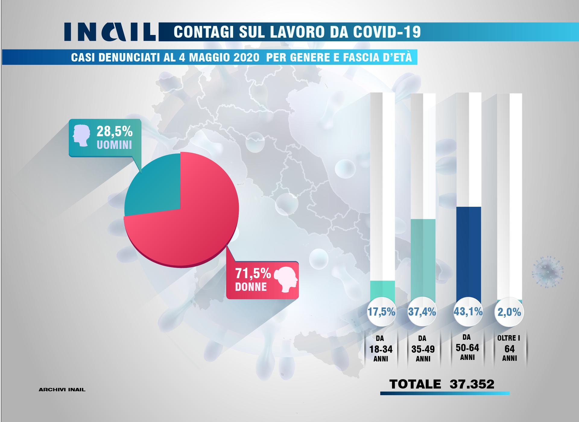 Contagi sul lavoro da Covid-19: casi denunciati per genere e fascia d'età