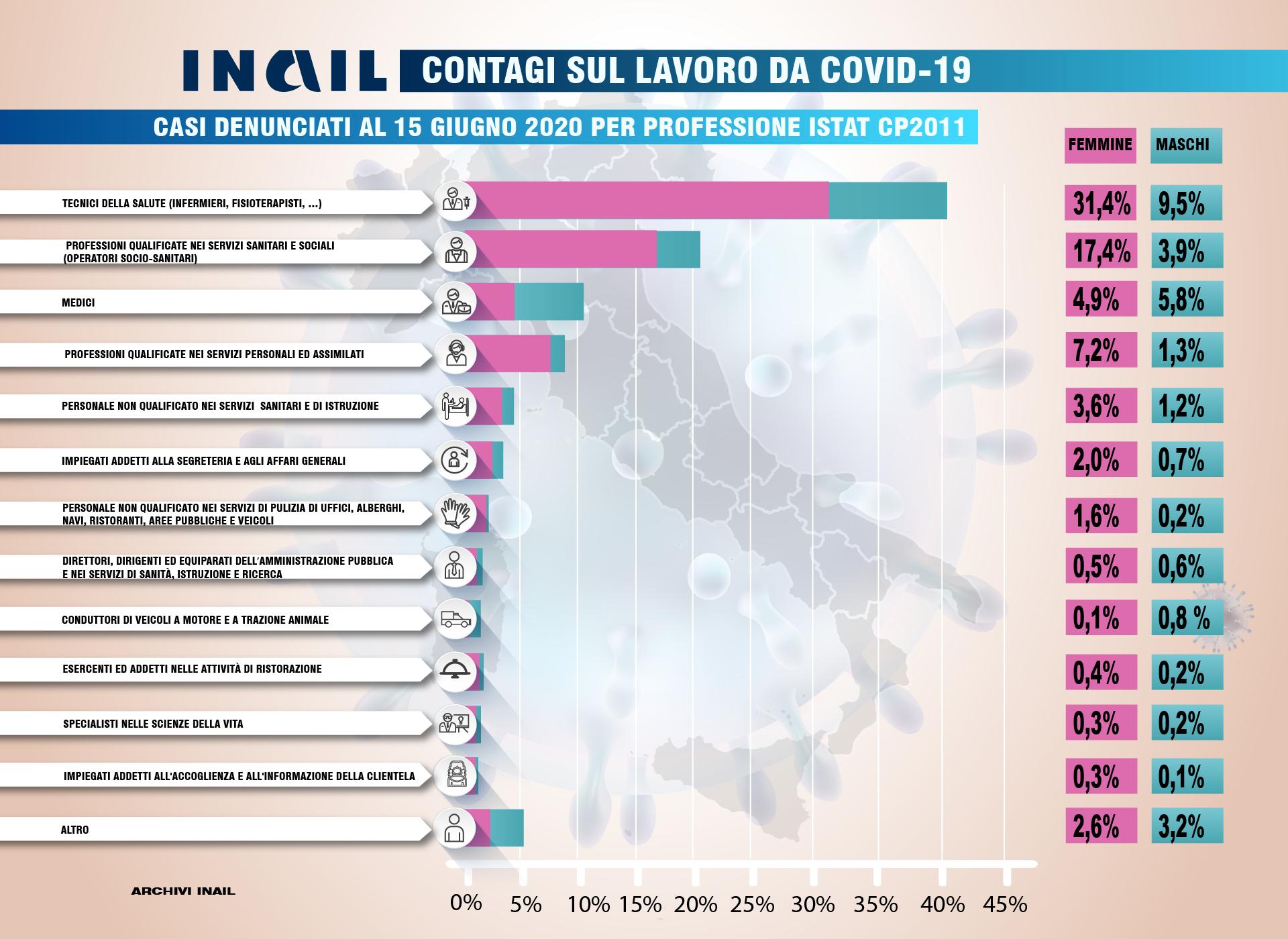Contagi sul lavoro da Covid-19: ripartizione per professione Istat