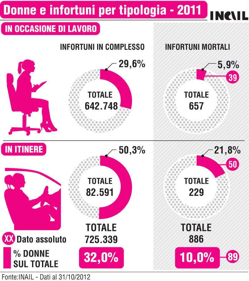Donne e infortuni per tipologia - 2011