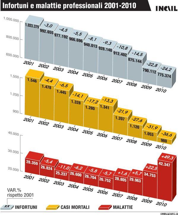 1-infortuni-e-malattie-professionali-2001-2010