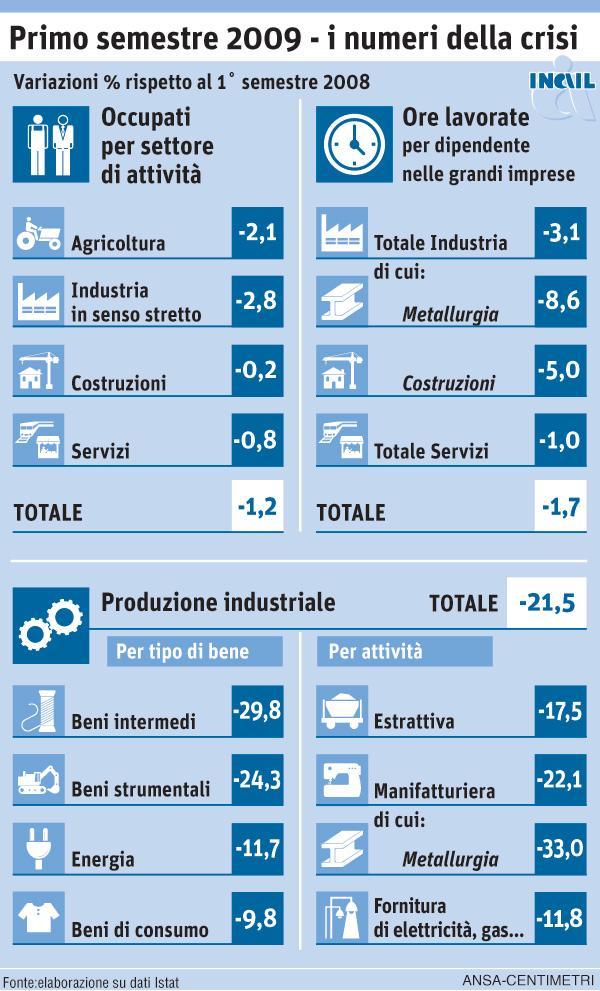 primo_semestre_2009_i_numeri_della_crisi