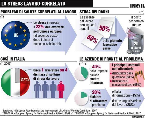 infografica_stress
