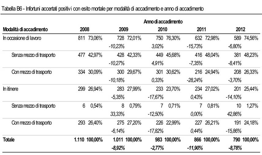 Tabella B6 - Relazione Annuale 2012
