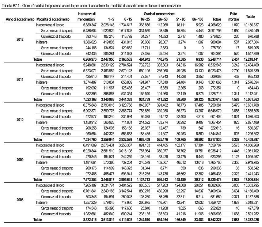 Tabella B7.1 - Relazione Annuale 2012
