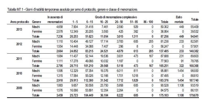 TabellaM7.1-Rapporto Annuale 2013