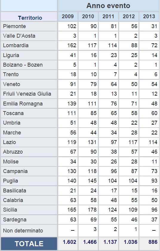 Casalinghe_Tab1_Infortuni_nel_complesso_per regione_2009-2013