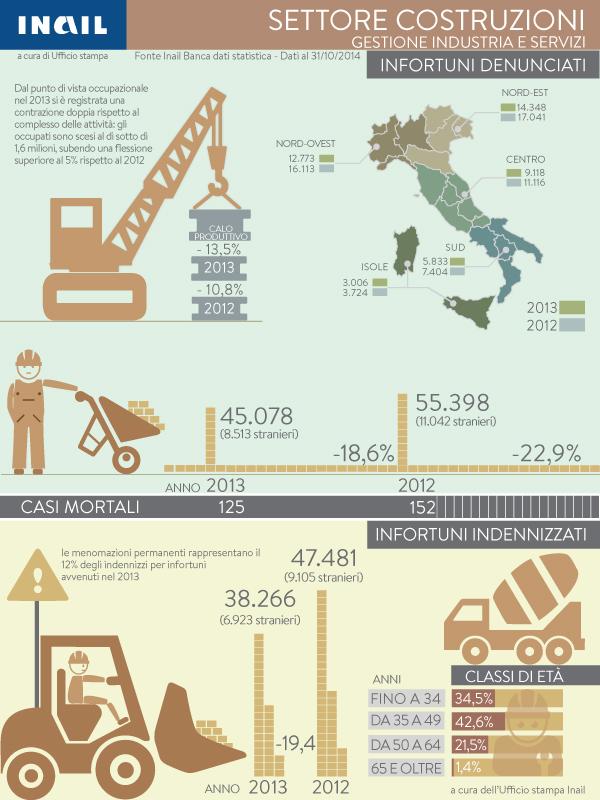 Infografiche_Infortuni_Settore_Costruzioni_2014