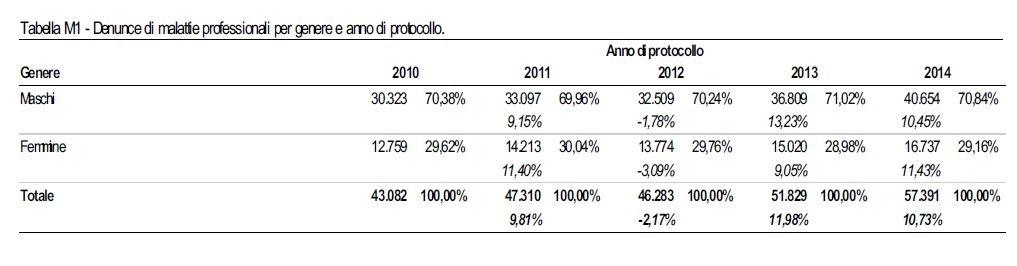 Relazione_annuale_2014_Tab_M1