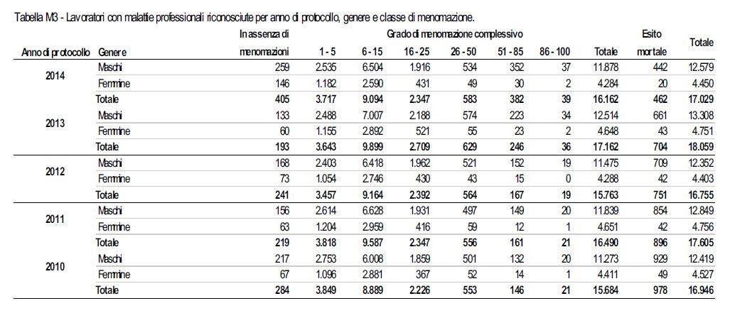 Relazione_annuale_2014_Tab_M3