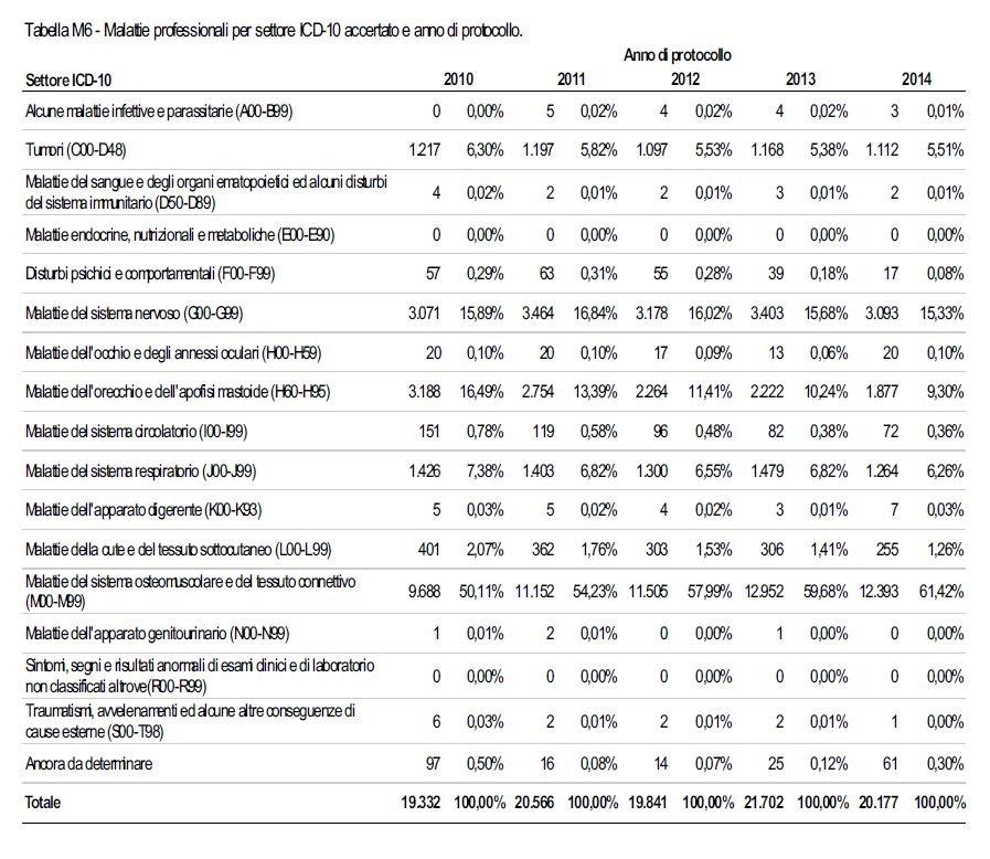 Relazione_annuale_2014_Tab_M6