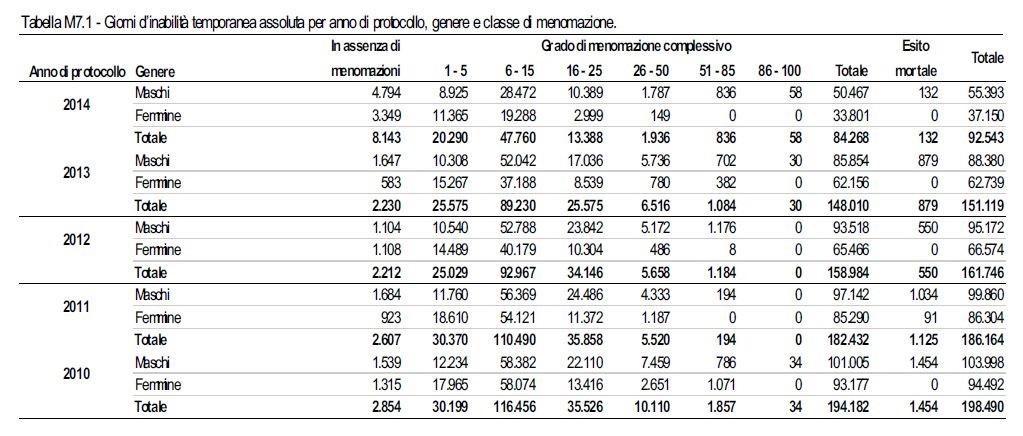Relazione_annuale_2014_Tab_M7.1