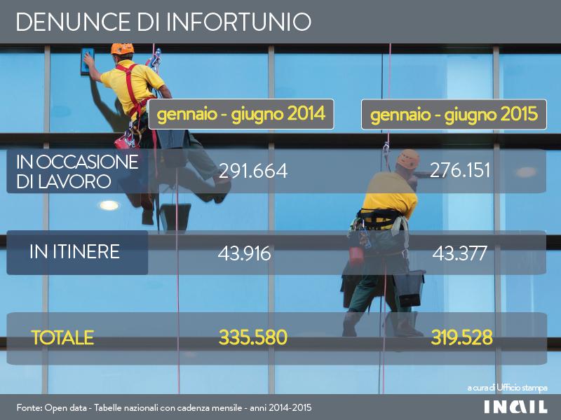 Infografiche_Denunce_infortunio_tipologia_gen-giu_2015