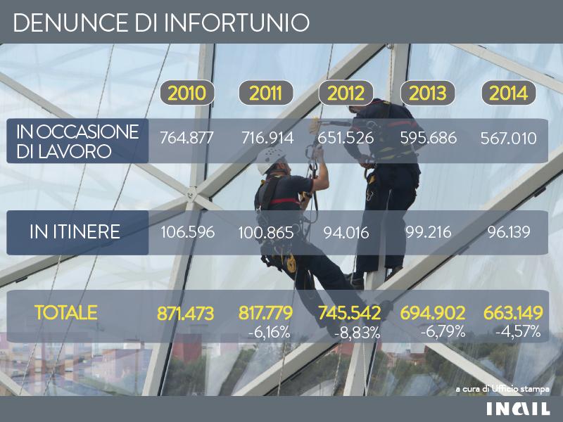 Infografiche_Denunce_infortunio_2010-2014