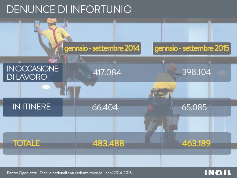 Infografiche_Denunce_infortunio_gennaio_settembre_2014_2015
