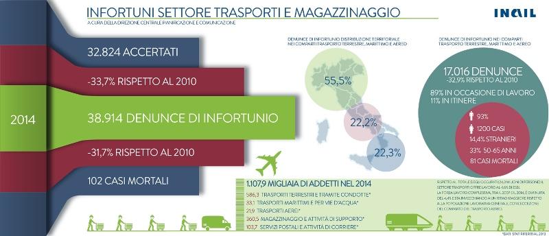 Infografica_Infortuni_Trasporti_Magazzinaggio