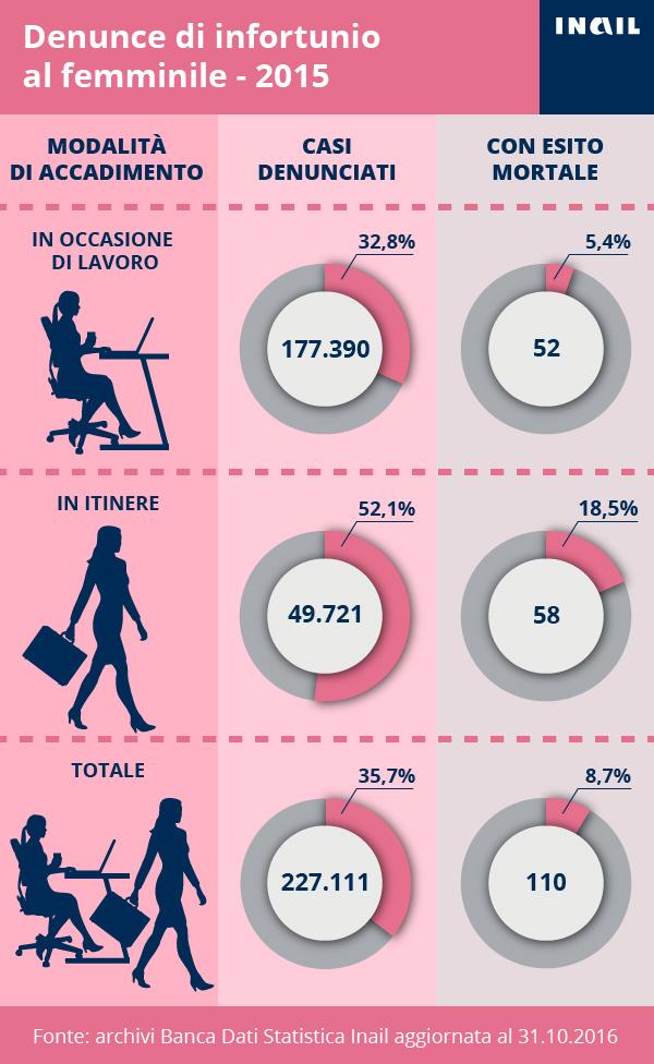 Infografica sulle denunce di infortunio al femminile per modalità di accadmento - anno 2015 (.jpg - 253 kb)