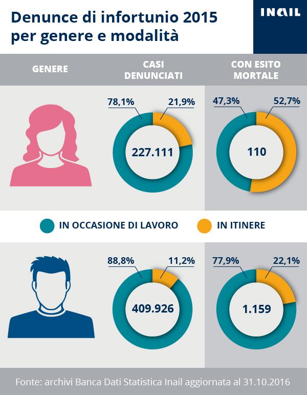 Infografica sulle denunce di infortunio al femminile per modalità di accadmento - anno 2015 (.jpg - 193 kb)