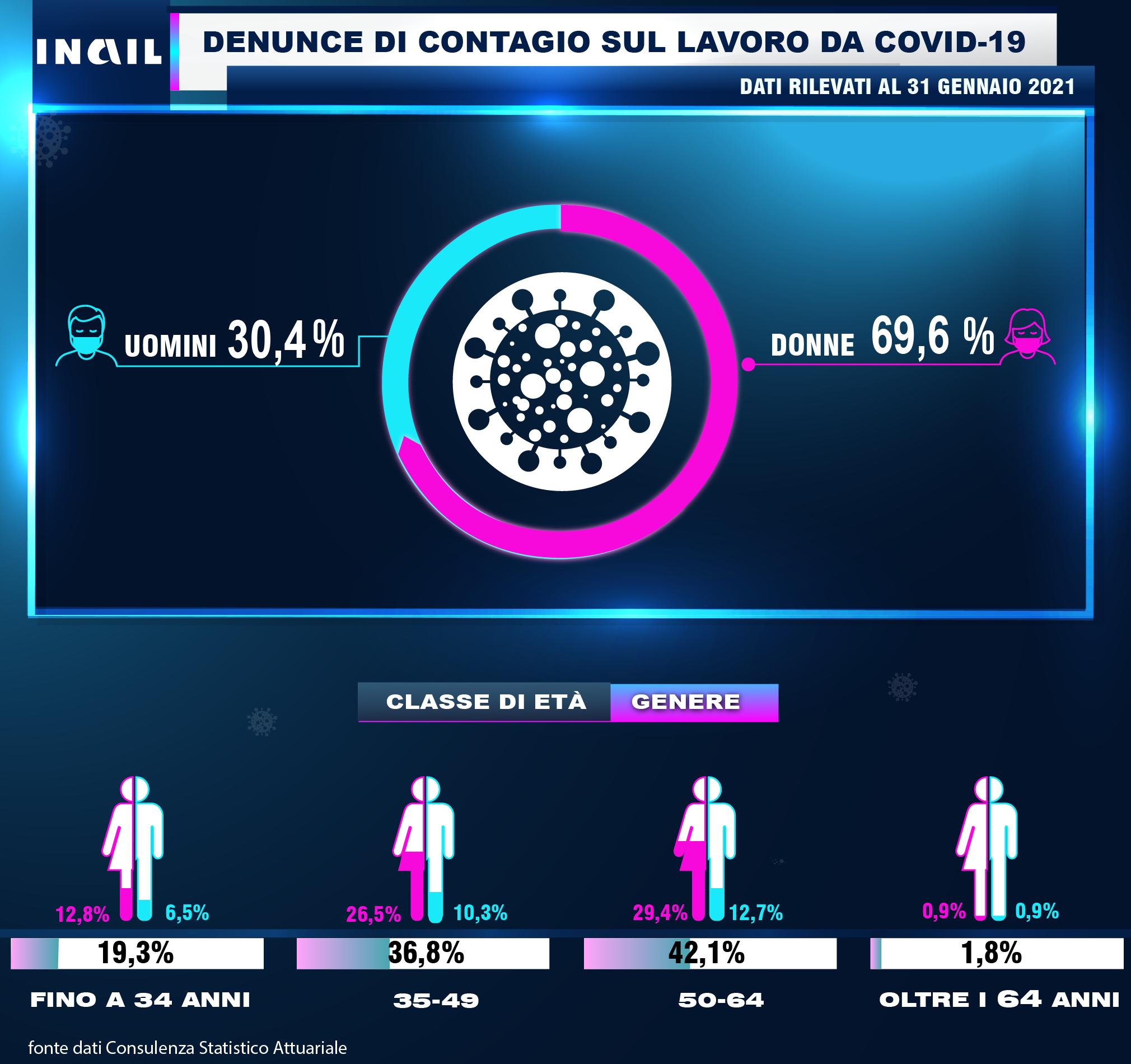Denunce di contagio sul lavoro da Covid 19 dati rilevati al 31 gennaio 2021