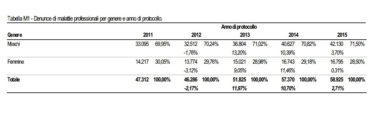Denunce di malattie professionali per genere e anno di protocollo