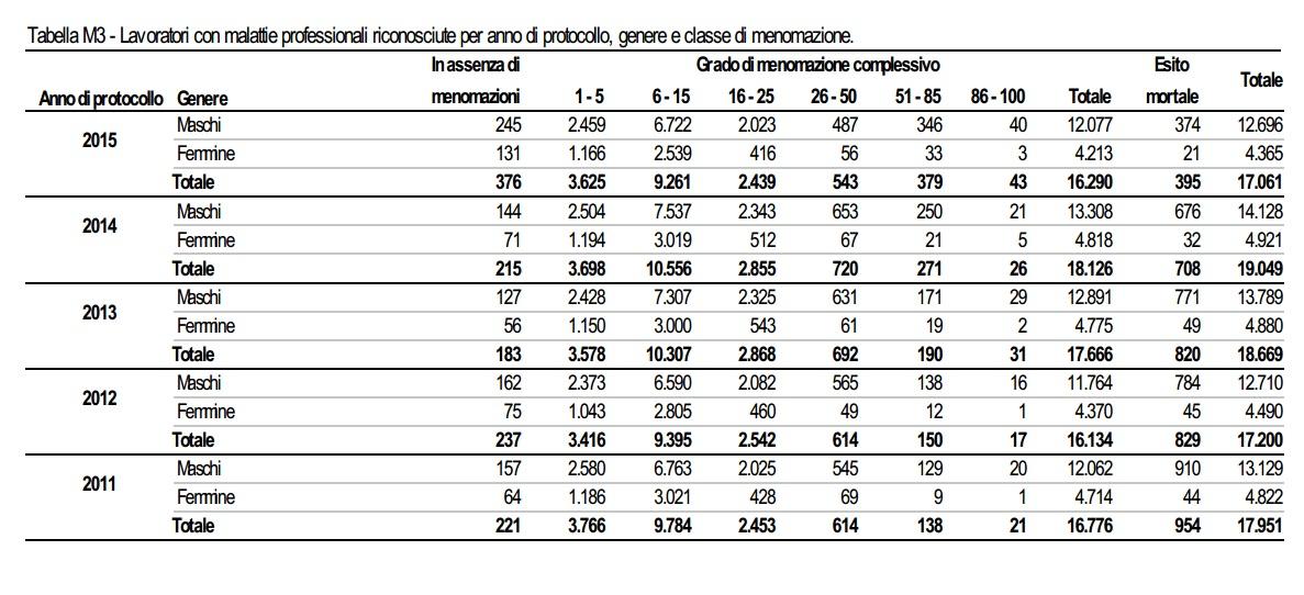 Lavoratori con malattie professionali riconosciute per anno di protocollo, genere e classe di menomazione