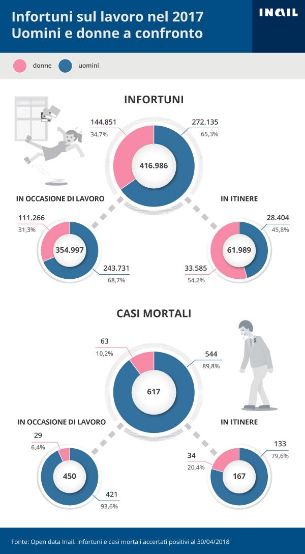 L'infografica illustra Gli infortuni accertati dall'Inail per genere - 2017