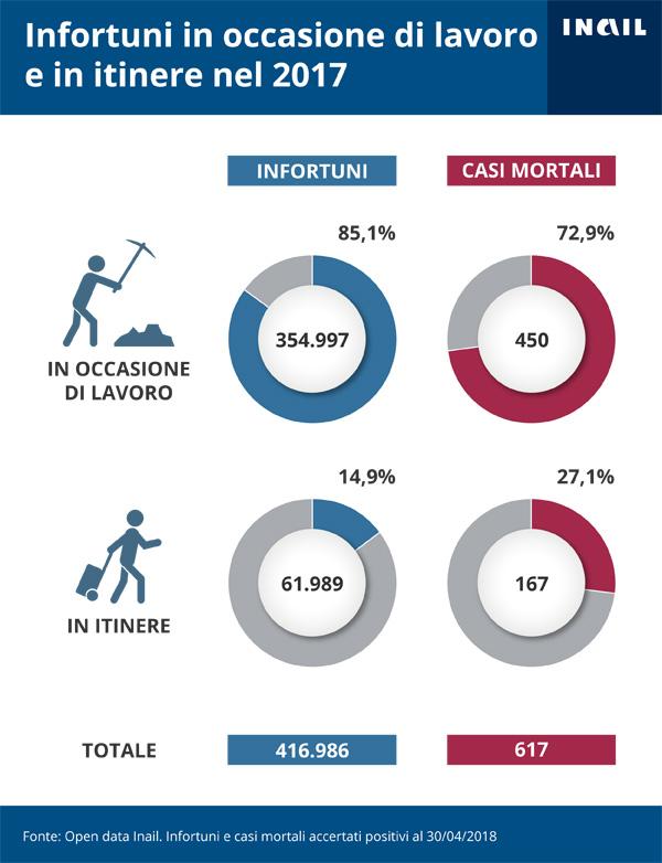 L'infografica illustra Gli infortuni accertati dall'Inail per modalità di accadimento (in occasione di lavoro e in itinere) - 2017