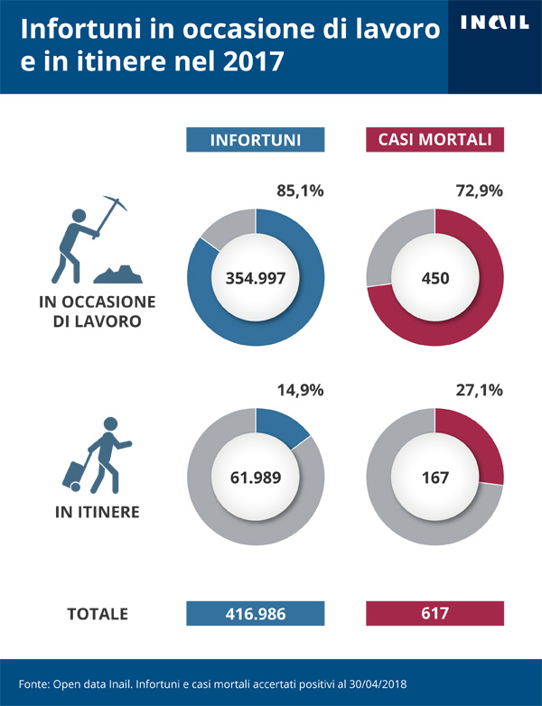 Gli infortuni accertati dall'Inail per modalità di accadimento (in occasione di lavoro e in itinere) - 2017