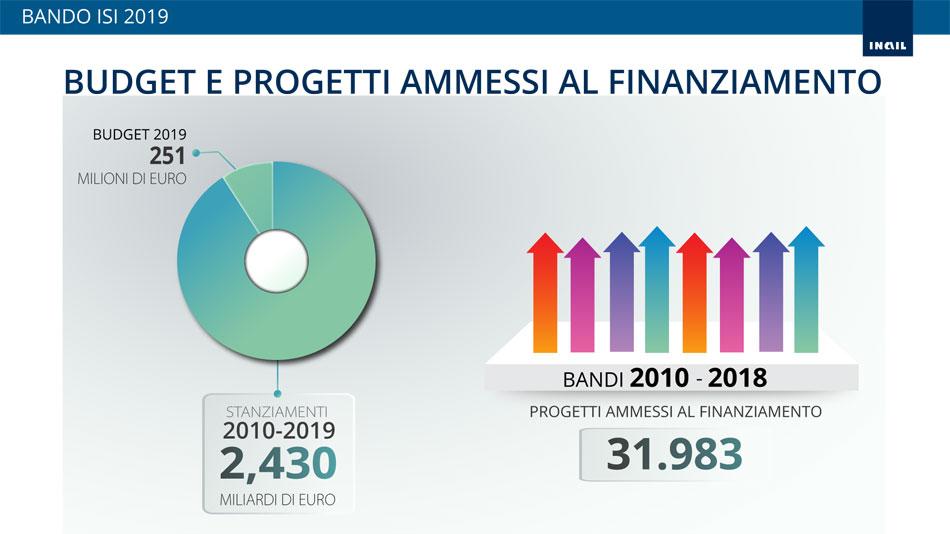 Bando Isi 2019: budget e progetti ammessi al finanziamento