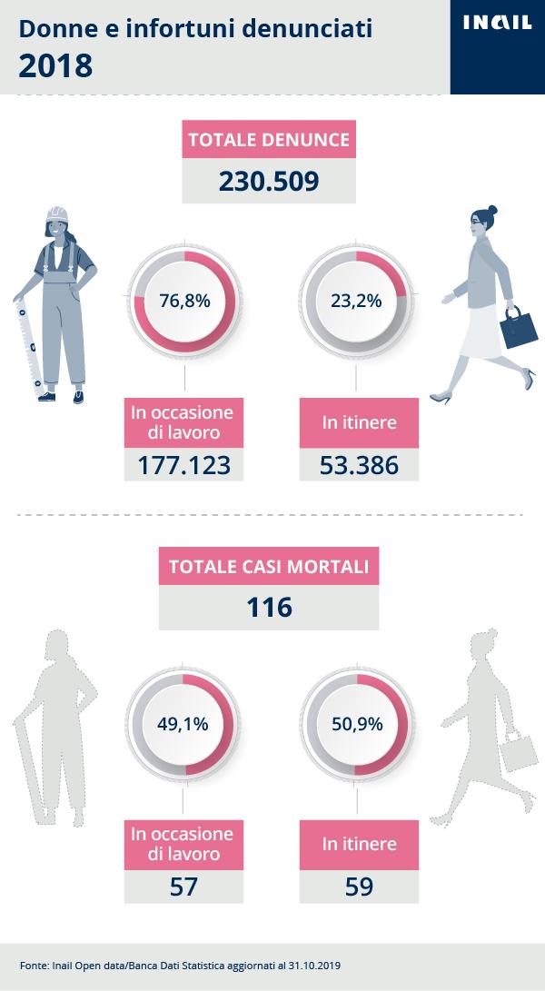Donne e lavoro, le denunce di infortunio nel 2018