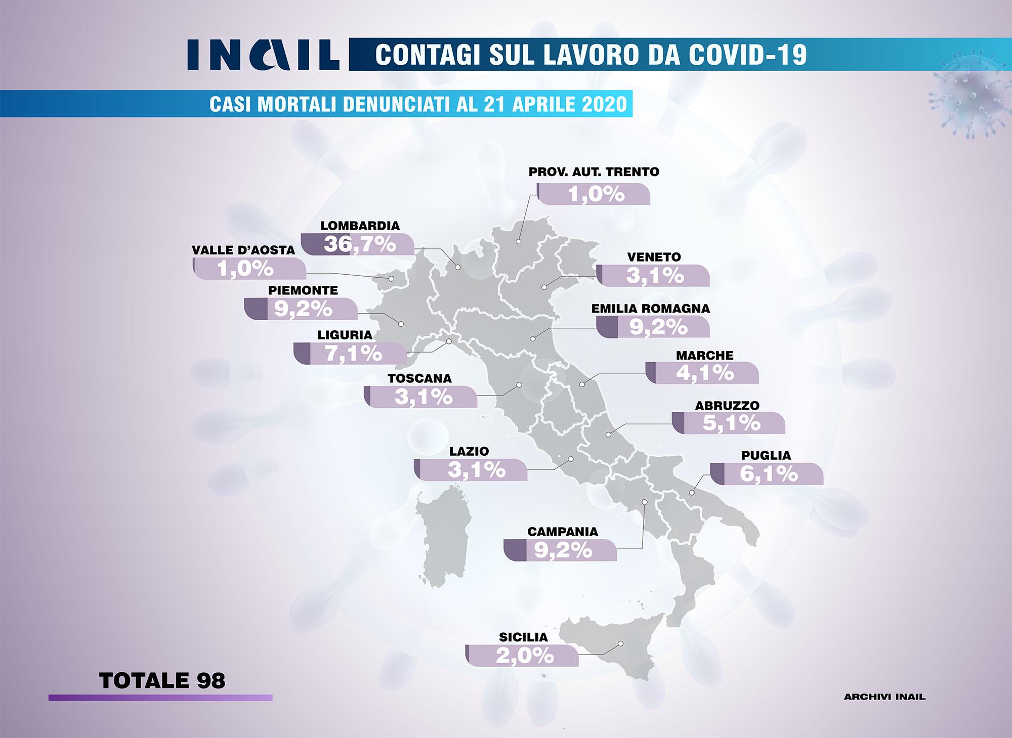 Contagi sul lavoro da Covid-19: ripartizione regionale dei casi mortali
