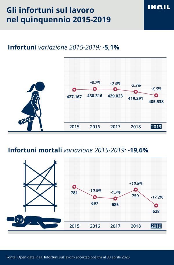 La serie storica 2015-2019 degli infortuni sul lavoro accertati dall'Inail