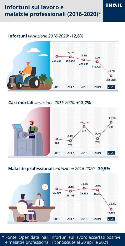 La serie storica 2016-2020 degli infortuni sul lavoro e delle malattie professionali