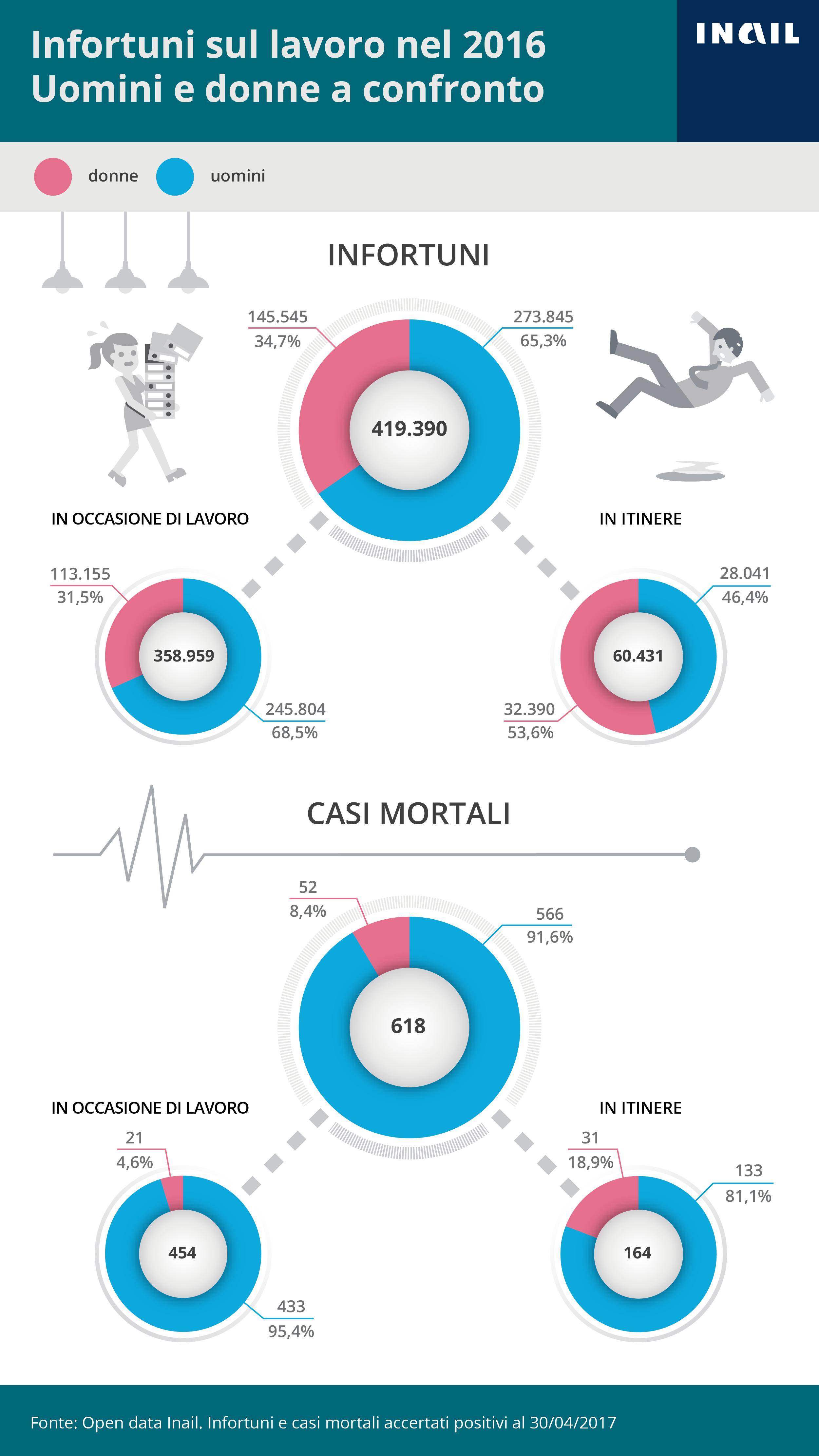L'infografica illustra Gli infortuni accertati dall'Inail per genere - 2016