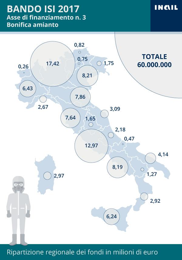 Infografiche sul bando Isi 2017, con la ripartizione – per regione e asse di finanziamento – degli incentivi Inail a sostegno delle imprese che investono in progetti per il miglioramento delle condizioni di salute e sicurezza
