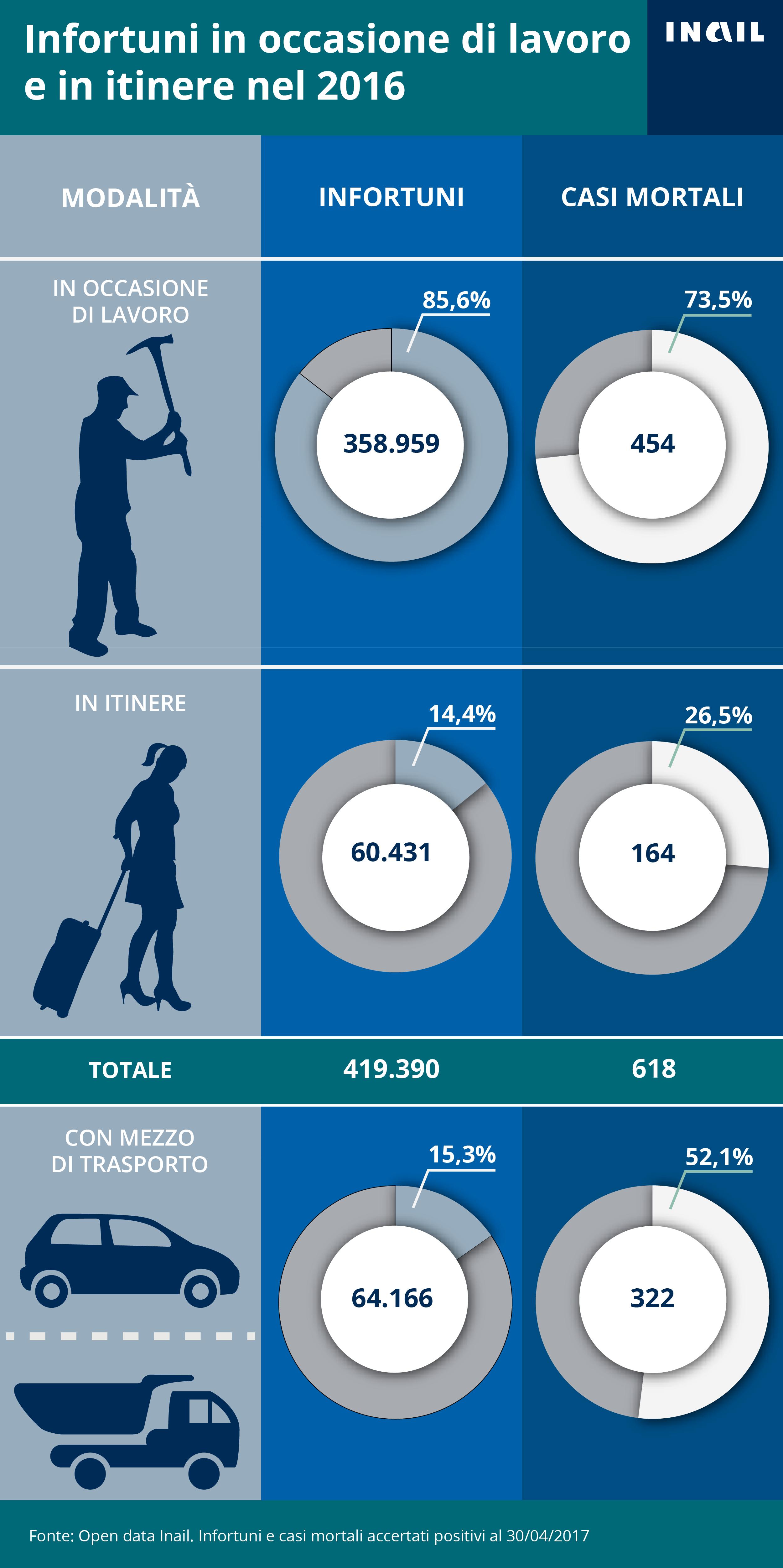 L'infografica illustra Gli infortuni accertati dall'Inail per modalità di accadimento (in occasione di lavoro e in itinere) - 2016