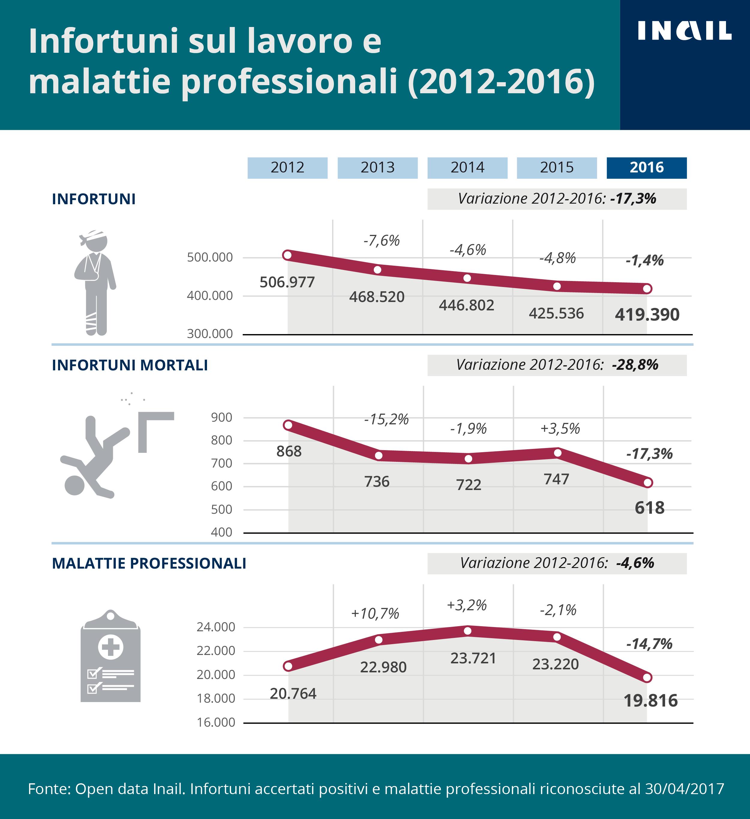 L'infografica illustra la serie storica 2012-2016 degli infortuni sul lavoro accertati e delle malattie professionali riconosciute dall'Inail