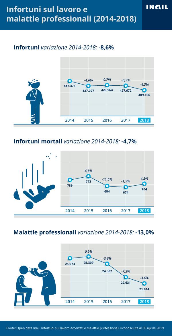 La serie storica 2014-2018 degli infortuni sul lavoro accertati e delle malattie professionali riconosciute dall'Inail