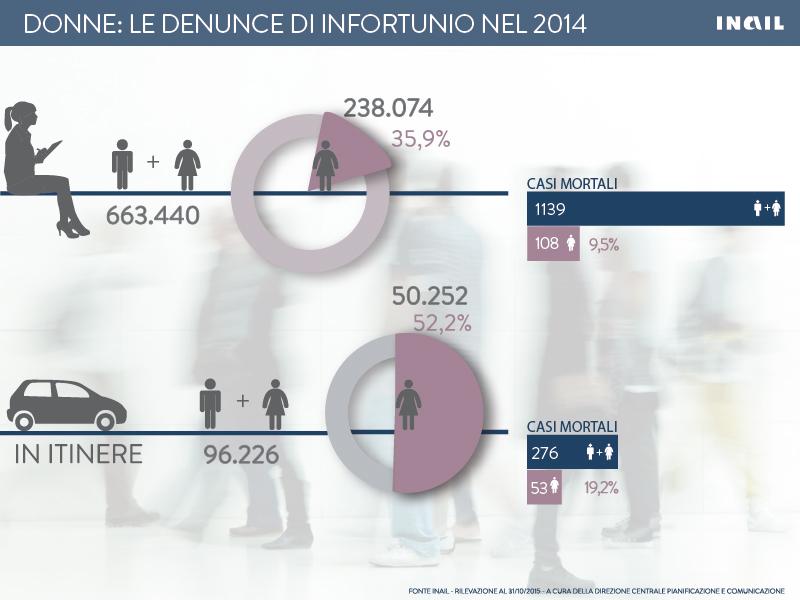 Donne: le denunce di infortunio nel 2014 per tipologia di accadimento (in occasione di lavoro e in itinere)